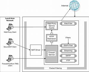 Authentication When Integrated With Isa Server Or