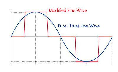 Fact Sheet Pure Sine Wave Modified
