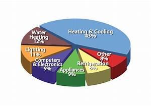 Home Energy Use Pie Chart Net Zero Opportunities For Neighborhood Development