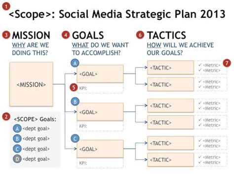 Nonprofit Social Media Strategy Template by 25 Best Ideas About Goals And Objectives On