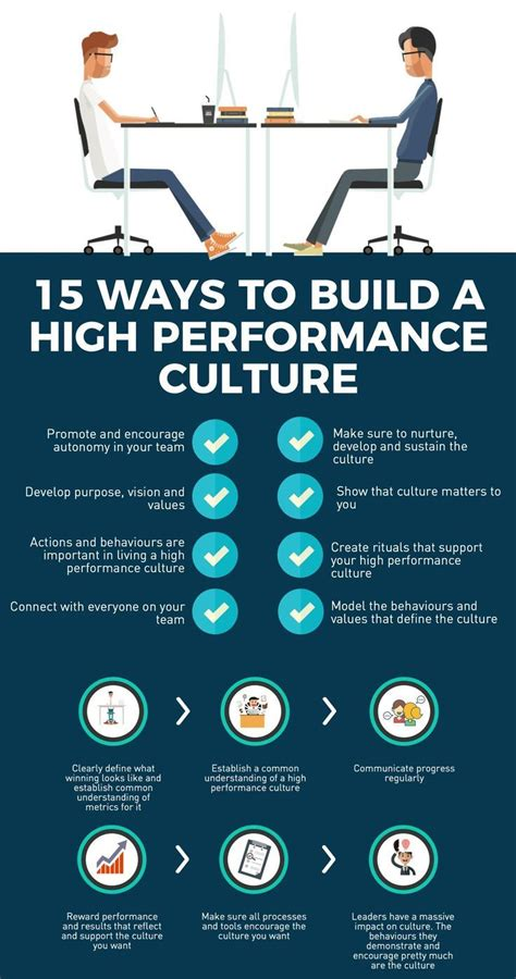 ways  build  high performance culture corporate