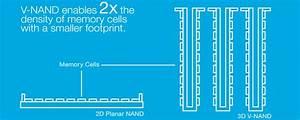 Embracing The 3d Nand Paradigm Shift