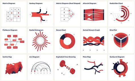 different types catalogs of chart types 5w blog