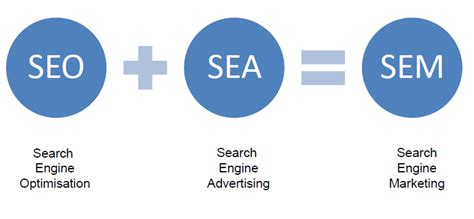 Search Engine Marketing Services - search engine marketing get results now with profit