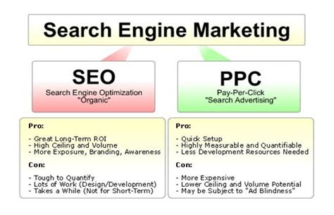 seo definition in marketing orange county ppc management socal digital marketing