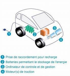 Batterie Voiture Hybride : 1 le moteur dans son ensemble tpe 2012 sur les voitures electriques ~ Medecine-chirurgie-esthetiques.com Avis de Voitures