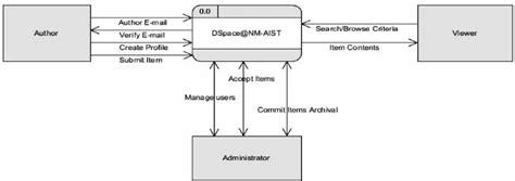 dfd level  diagram  scientific diagram