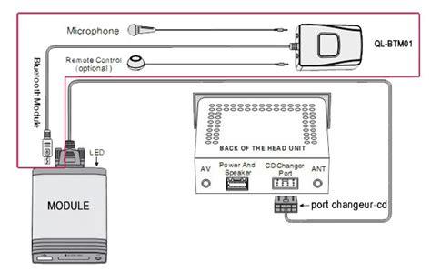 interfaces usb mp audi   tt   bluetooth
