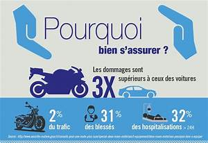 Combien De Malus En Cas D Accident Responsable : infographie tout sur le deux roues et l 39 assurance moto en france ~ Gottalentnigeria.com Avis de Voitures