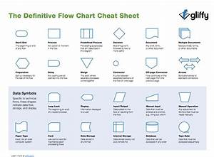 Flowchart Shapes Cheat Sheet From Gliffy Com