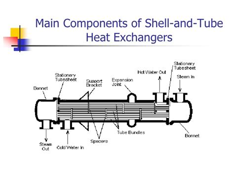 Heat Exchanger Part Diagram by Heat Exchangers