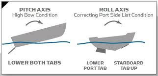 Setting Boat Trim Tabs by So Your Boat Has Trim Tabs Some Tips On How To Use Them