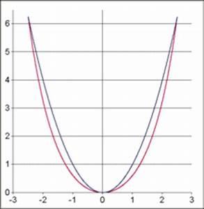 Parabel Schnittpunkt Berechnen : parabel mathematik ~ Themetempest.com Abrechnung