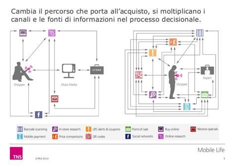 mobile si鑒e social social e mobile touchpoint e livelli d influenza nel process