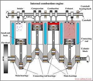Mechanical Engineering  Internal Combustion Engine