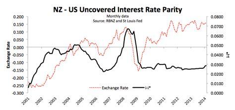 exchange rate nz w a razzak economics today الاقتصاد اليوم
