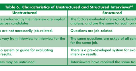 unchanged  change unstructured