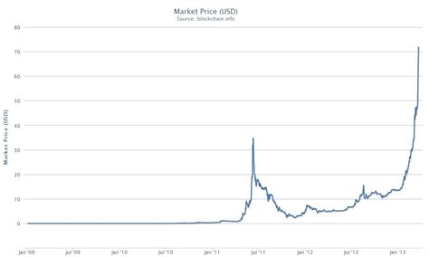 chart bitcoin holy currency bitcoin up 1500 in 9 months home the