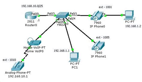 Cisco Packet Tracer Network Diagram Interesting