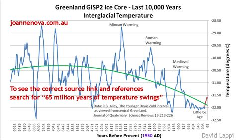 The big picture: 65 million years of temperature swings ...