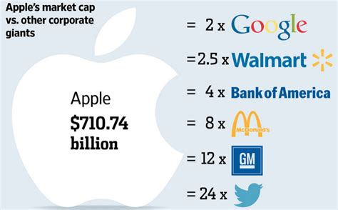 Richest Company In The World – Apple, Market Value $700