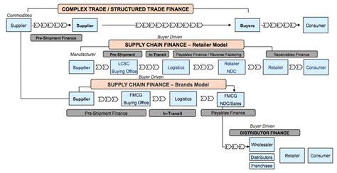 background trade finance ctmfile