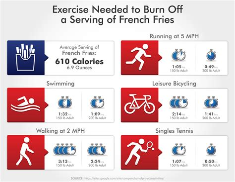 exercise burn french calories fries metabolism needed infographic boost serving calorie fitness activity running burning exercises burned physical lose does