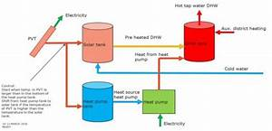 Feasibility Of Heat Recovery From Waste Water  Pvt And