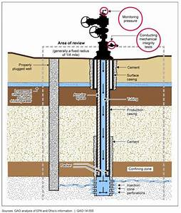 Injection Well Questions Answered