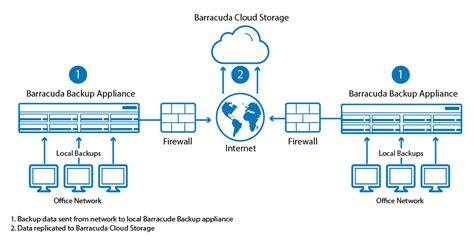 site  cloud deployment barracuda campus