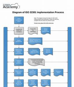Diagram Of Iso 22301 Implementation Process