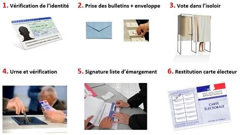 quel bureau de vote 233 dile 187 le d 233 roulement d une op 233 ration de vote