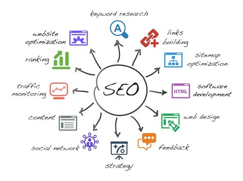 Website Seo Marketing by Search Engine Optimization Seo Services Delhi Seo Smo