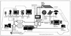 Fleetwood Rv Electrical Schematic : rv electricity 12 volt dc 120 volt ac battery inverter ~ A.2002-acura-tl-radio.info Haus und Dekorationen