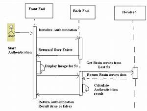 Sequence Diagram Showing Interaction Between Back End And