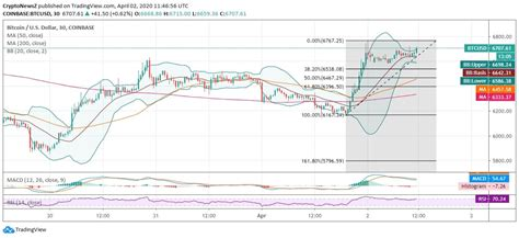Tesla posts q1 earnings per share that blows away estimates; Bitcoin Takes a Bullish Toll Above $6.7k; Ramps the ...