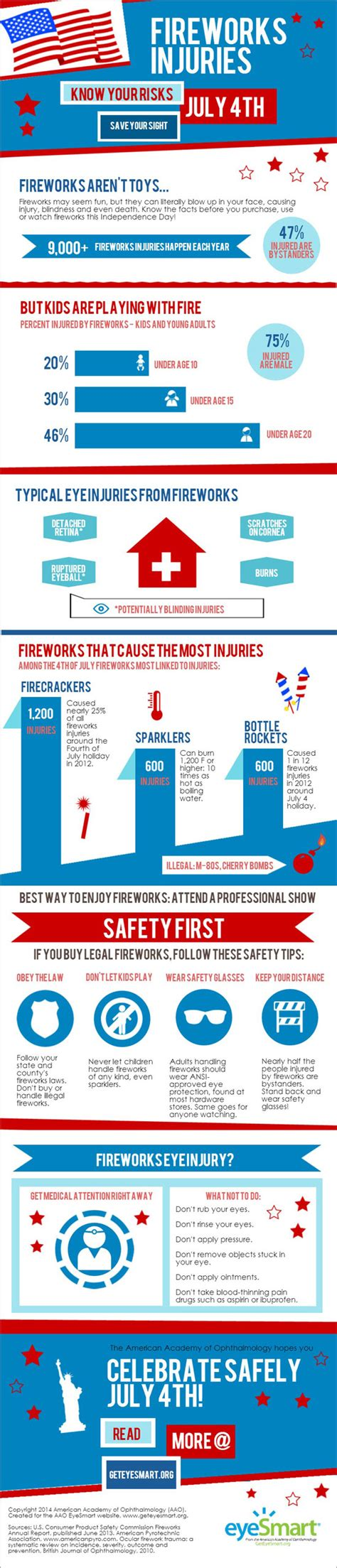3 day blinds infographic fireworks injuries academy of