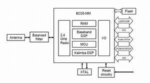 Bluegiga Wt32 - Bluetooth Audio Module
