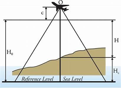 Altitude Flight Sea Level Above Length Focal