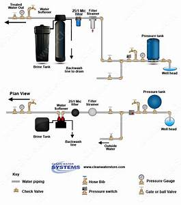 Clean Well Water Report  How Does The Spindown Filter Work