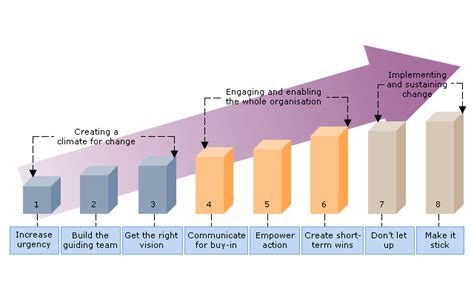 Kotter Group by The 8 Step Process For Leading Change Reportspdf819 Web