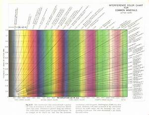 About Interference Colour Chart
