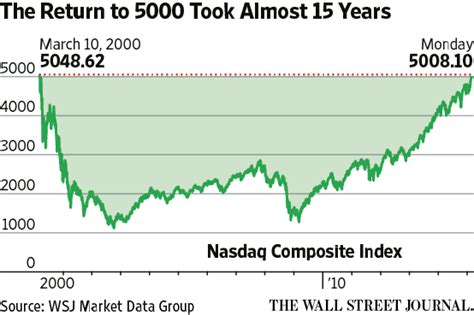 Nasdaq Composite Ends Above 5000 for First Time Since Dot ...