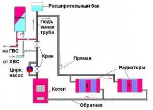 Отопление без газа 7 альтернативных источников тепла для частного дома .