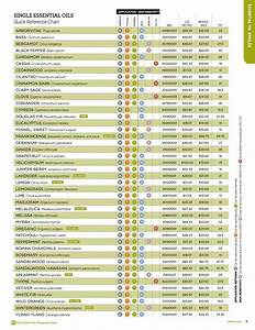 Quick Reference Chart For Essential Oil Blends Weed 39 Em