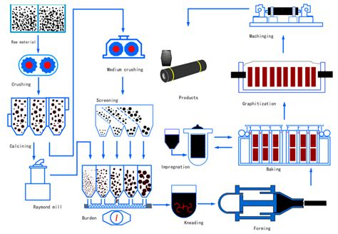 graphite electrode production process china electrodecom