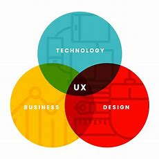 Ux Design Agency  Based In Research Not Guesswork Praxent