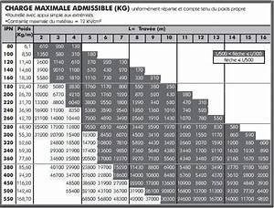 Calcul Ipn Mur Porteur : quelle section d 39 ipn ~ Melissatoandfro.com Idées de Décoration