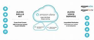 Get Started With Alexa Unit