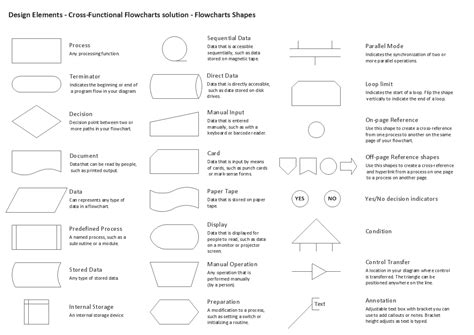 cross functional flowchart